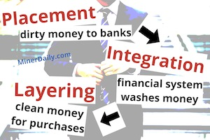 Money Laundering Cycle: Placement, Integration, Layering