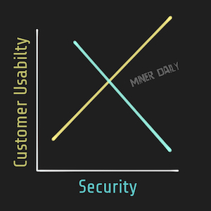 Customer usability goes down when security goes, up and vice versa.