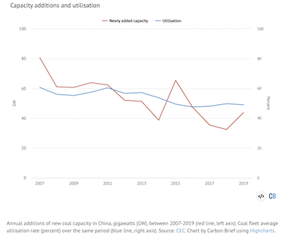 Coal supply vs demand overtime in China