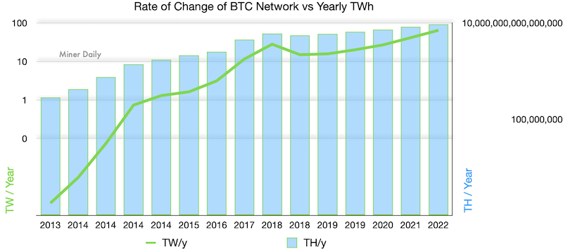 Rate of change of Bitcoin network and ASIC efficiency in TW/y vs TH/y. Terahash in yota and septillion. Moore's law and bitcoin mining.