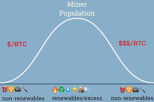 Green Bitcoin Theory 2 Miner Daily
