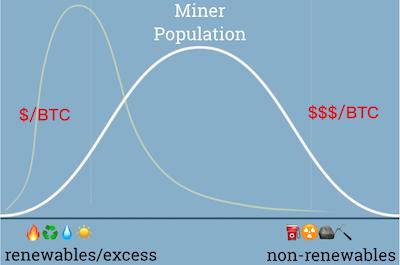 Green Bitcoin Theory interpretation by Miner Daily
