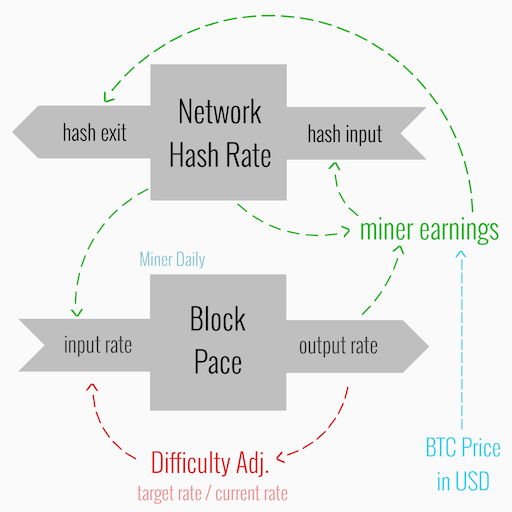 Stock to flow diagram of BTC miner earnings based on difficulty, network size, and BTC price